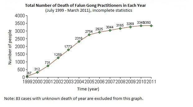 Overview of Death Cases of Falun Gong Practitioners Due to