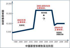 """(根据中国器官移植系统提供的数据,勾画出来中国器官移植数量的趋势图。来源:明慧网,""""死刑犯""""撑不起中国器官移植市场上的蘑菇云"""