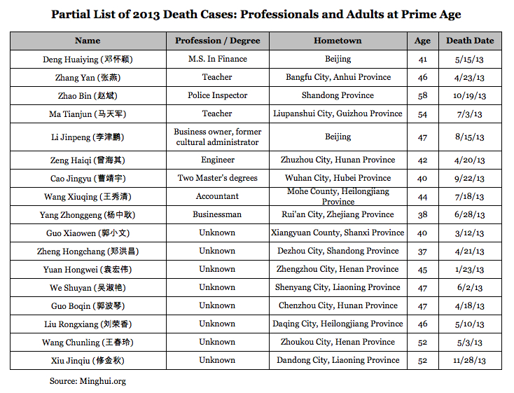 Partial List of 2013 Falun Gong Death Cases