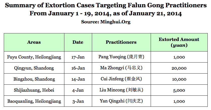 summary of falun gong extortion cases 2014