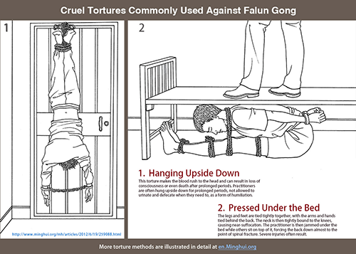 Cruel Tortures Commonly Used Against Falun Gong
