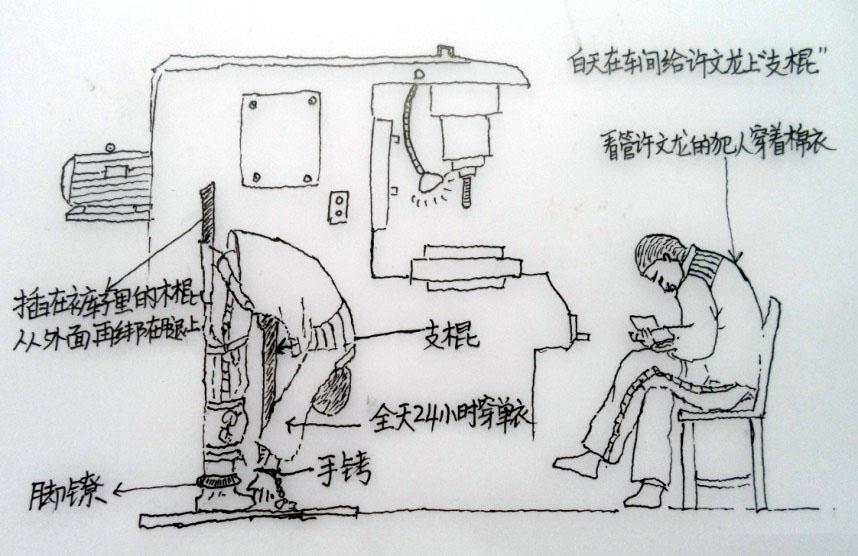 Art Student Tortured in Tailai Prison | Falun Dafa