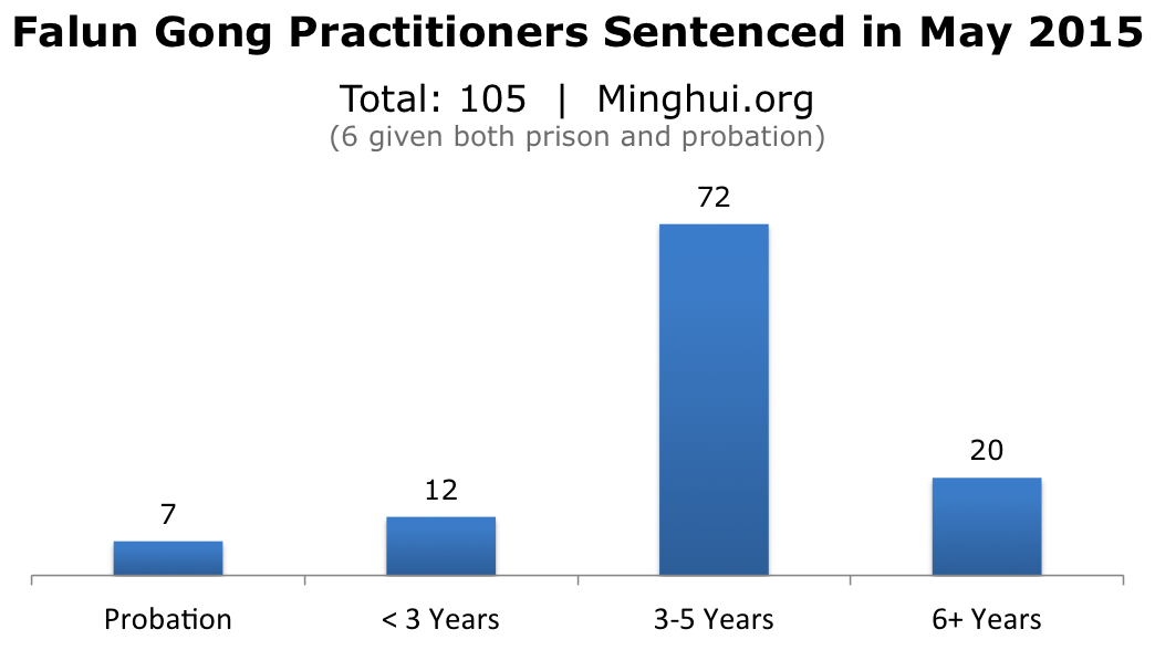 The three provinces with the most sentences in May were Liaoning  18    Sichuan  14   and Shandong  11   followed by Chongqing  12   a  provincial level. May 2015  540 Falun Gong Practitioners Arrested  105 Sentenced