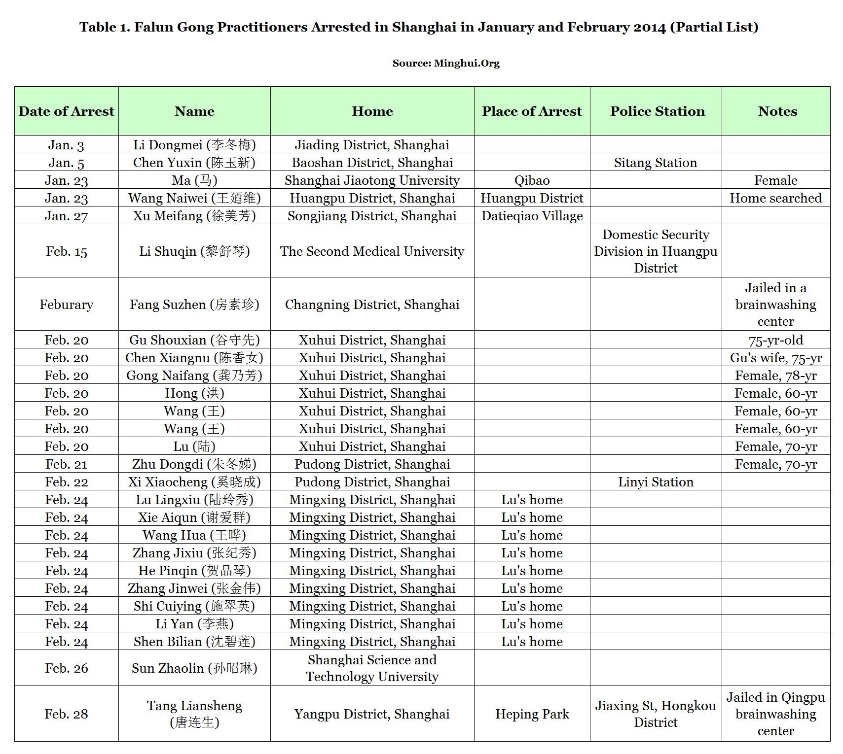 Pięćdziesięciu sześciu praktykujących Falun Gong zaaresztowanych w 2014 r. w Szanghaju