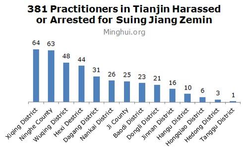 Kasus-kasus yang digambarkan di bawah ini berasal dari semua distrik dan kabupaten di Tianjin.