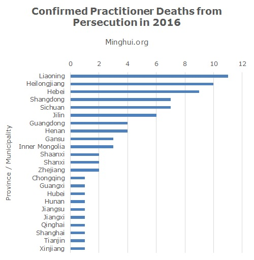 80 Falun Gong Practitioners Confirmed to Have Died in 2016 as a Result of Arrests and Torture